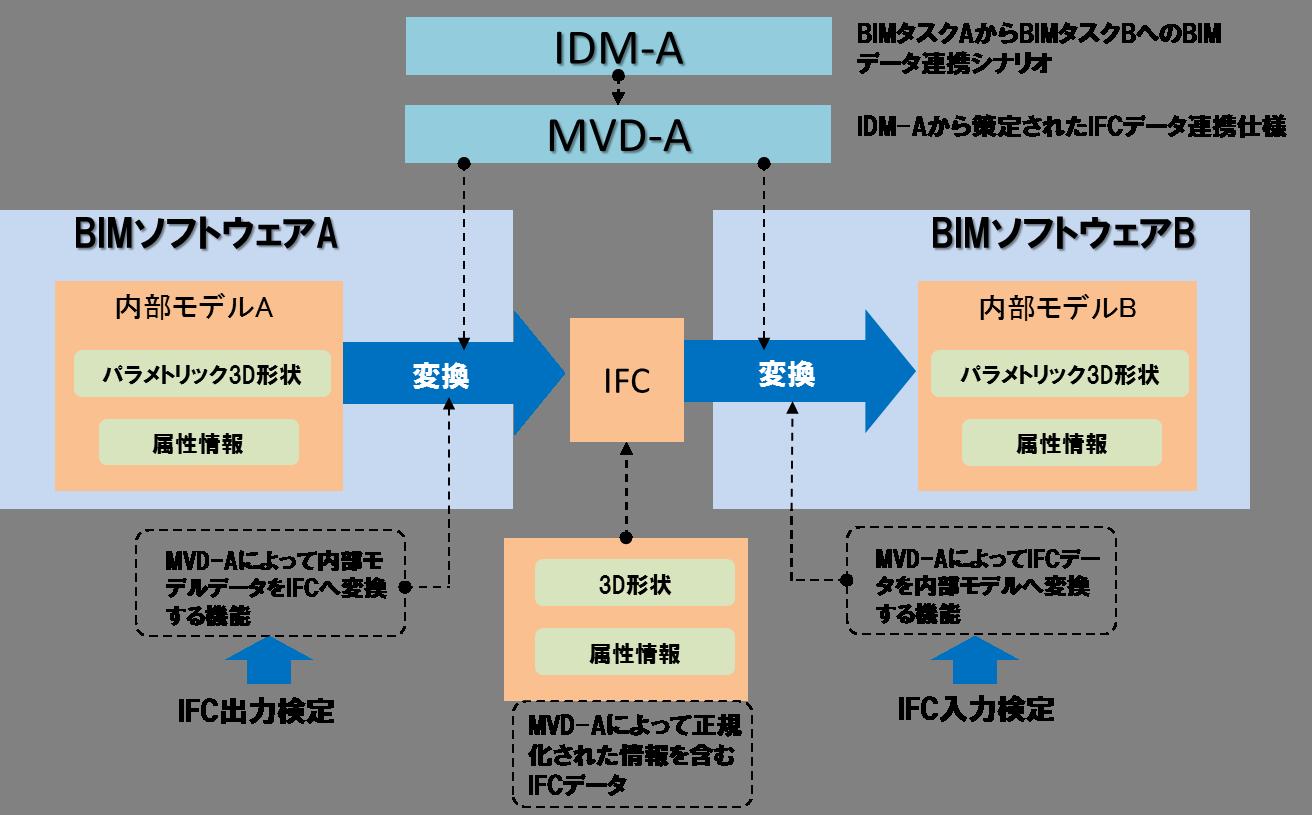 IDM・MVDによるIFCデータ連携の仕組み