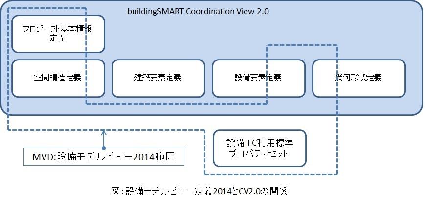 設備モデルビュー定義2014とCV2.0の関係