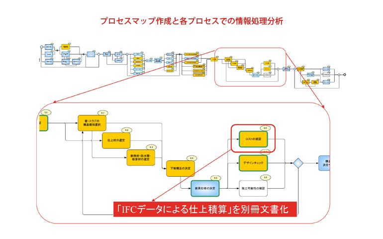 プロセスマップ作成と各プロセスでの情報処理分析