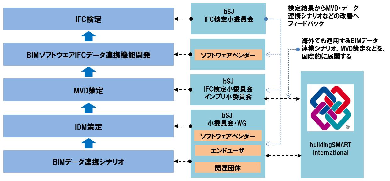 IFC検定の全体像